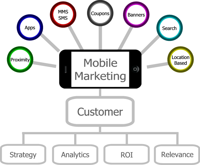 virgin mobile advertising strategy ppt